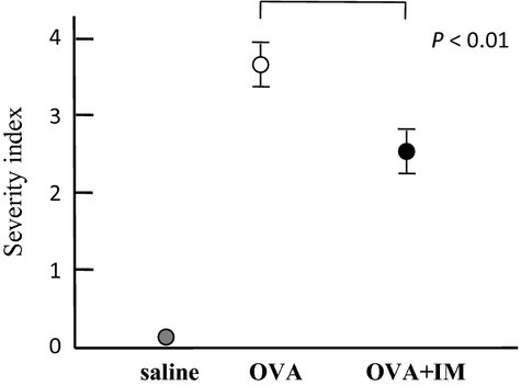 Effects of imatinib mesylate (IM) on severity of vascular changes. White circle: histological scores of the ovalbumin (OVA)-sensitized mice after the seventh day of exposure to OVA (n = 12) (group C); black circle, the OVA-sensitized mice after the seventh day of exposure to OVA and treated with IM (n = 12) (group D); gray circle, group A. Data are given as mean ± SD and P < 0.01.
