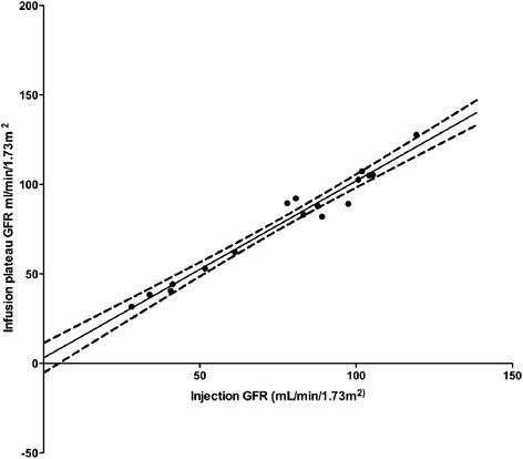 Association between plasma clearance GFR calculated by the single bolus and the experimental continuous infusion of low dose Iohexol (CILDI). Solid line = line of association, dashed lines = error margins of association line. Slope = 0.988 ± 0.048, Intercept = 3.08 ± 3.92, Pearson's correlation, r = 0.983, p < 0.0001.