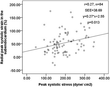 The relation between subendocardial peak systolic radial strain (vertical axis) and peak systolic stress (horizontal axis). Pearson correlation coefficient r = 0.21, p = 0.05.