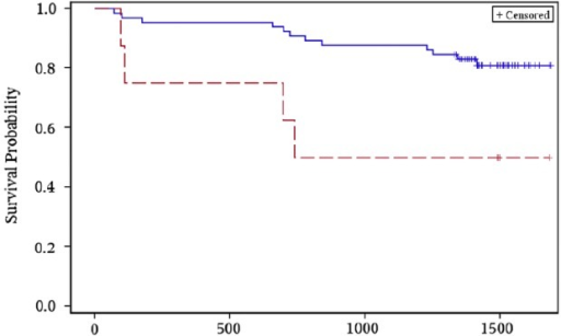 Rapid urine LAM grade <2 (solid blue line) versus ≥2+ grade (dashed red line) after 2 months of anti-TB therapy and time-to-event for all-cause mortality (LAM, lipoarabinomannan; TB, tuberculosis).