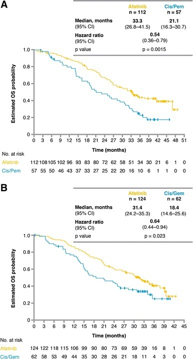 Overall survival in patients with exon 19 deletions in LUX-Lung 3 and LUX-Lung 6 [68]. Reprinted from The Lancet Oncology, Vol. 16, Yang JC et al, Afatinib versus cisplatin-based chemotherapy for EGFR mutation-positive lung adenocarcinoma (LUX-Lung 3 and LUX-Lung 6): analysis of overall survival data from two randomised, phase 3 trials, pp. 141–51, 2015, with permission from Elsevier. CI confidence interval, Cis/Gem cisplatin/gemcitabine, Cis/Pem cisplatin/pemetrexed, OS overall survival