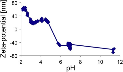 The pH as a function of the zeta-potential. The isoelectric point of titania is found at a pH of 5.3.
