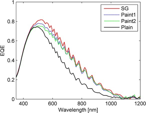 External quantum efficiency (EQE) of a plain (solid line), two painted (dotted line) for paint 1 and (dashed line) for paint 2 and a TiO2 coated cell (full line). The coating was performed with particles (about 1 μm) using the SG coating method.
