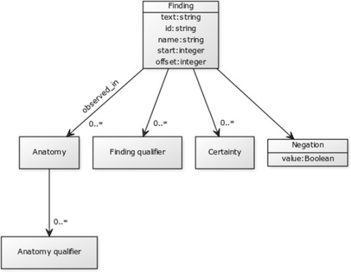 Information extraction template represented by UML diagram. Each slot has got the following properties: extracted text, concept identifier, preferred concept name, start position of extracted text and its length