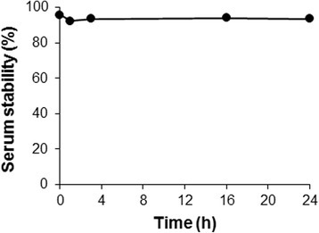Serum stability of the 64Cu-DOTA-(AF)SAv/biotin-PEG-RGD2. Stability was measured using PD-10 columns, and percent radioactivity was determined relative to the value at 0 h (100 %)