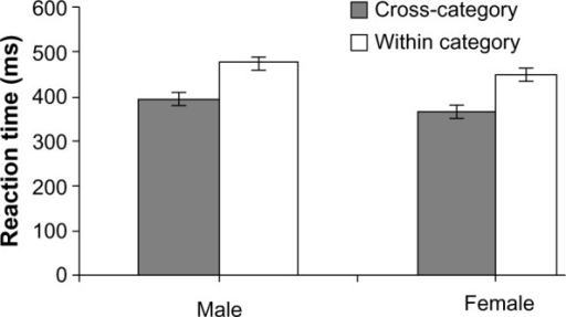 Mean response times (±SE) with SE bars for correct trials for male and female participants for identification of the within/cross-category of chromatic target among distractors.Abbreviation: SE, standard error.