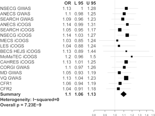 Forest plot showing association between cancer risk and rs3184504 genotype in each data set.Studies are shown in order of EC GWAS, EC iCOGS and CRC GWAS (Table 1). Black squares represent the point estimate of the odds ratio and have areas proportional to study size. Lines represent 95% confidence intervals. The diamond shows the summary statistic. The overall heterogeneity statistic is shown. There is also no evidence of heterogeneity between the pooled CRC and pooled EC studies (details not shown).