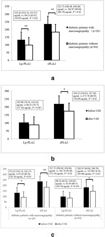 Comparison of the Lp-PLA2 and sPLA2 levels between diabetic patients with macroangiopathy and those without macroangiopathy (133.43 [111.54, 145.17] ng/mL vs. 99.11 [63.02, 130.85] ng/mL, 235.73 [180.48, 416.46] ng/mL vs. 182.97 [90.08, 280.79] ng/mL, respectively) (a); changes of the Lp-PLA2 and sPLA2 levels after continuous subcutaneous insulin infusion (CSII) in all newly diagnosed type 2 diabetes (102.98 [76.34, 134.31] ng/mL vs. 88.35 [76.74, 125.18] ng/mL, 219.33 [130.03, 337.30] ng/mL vs. 173.78 [80.95, 278.09] ng/mL, respectively, n = 90) (b); changes of the Lp-PLA2 and sPLA2 levels after CSII in diabetic patients with or without macroangiopathy (Lp-PLA2: 133.43 [111.54, 145.17] ng/mL vs 92.16 [80.26, 128.78] ng/mL, P <0.05; 99.11 [63.02, 130.85] ng/mL vs. 85.94 [60.53, 119.76] ng/mL, P =0.102; sPLA2: 235.73 [180.48, 416.46] ng/mL vs. 183.76 [93.88, 271.54] ng/mL, P < 0.01; 182.97 [90.08, 280.79] ng/mL vs. 147.88 [76.58, 265.66] ng/mL, P < 0.05) (c). *P < 0.05, ** P < 0.01. Values of P < 0.05 are statistically significant
