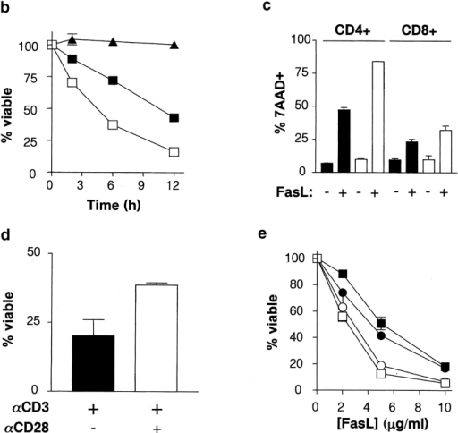 CD28-associated PI3K activity confers protection against Fas-mediated apoptosis. (a) Increased sensitivity of CD4+CD28−/− T cells to Fas-mediated apoptosis. Splenocytes were cultured with anti-CD3 and anti-CD28 antibodies and IL-2 for 4 d, and apoptosis induced by FasL. CD4+ cell death was measured 6 h after FasL treatment by Annexin V-FITC, CD4-PE, and 7AAD staining. The proportion of cells in each quadrant is indicated. Results are representative of four independent experiments. (b) Time course of Fas-mediated death for CD28−/− T cells. Activated, viable T cells were treated with 5 μg/ml hCD8-mFasL, and apoptosis measured as in panel a. C57BL/6 (B6), filled squares; CD28−/− (B6/CD28−/−), open squares; lpr (B6/lpr/lpr), filled triangles. (c) FasL preferentially kills CD4+ T cells. Activated, viable T cells were left untreated (−FasL) or treated with 5 μg/ml FasL (+FasL), and percent dead CD4+ and CD8+ cells were determined by staining with 7AAD after 6 h. Wild-type, black bars; CD28−/−, white bars. (d) CD28 ligation enhances T cell survival. Wild-type sorted T cells were cultured with anti-CD3 (black bars) or anti-CD3 and CD28 (white bars) antibodies and IL-2, and apoptosis induced by FasL. Cell death was measured 12 h after FasL treatment. (e) Enhanced Fas-mediated apoptosis in T cells with defective CD28-dependent P13K signals. Dose response of Fas-mediated death of activated, viable CD4+ T cells 6 h after the addition of FasL. Apoptosis was measured as in panel a. Wild-type, filled squares; CD28−/−, open squares; WT CD28 Tg, filled circles; Y170F Tg-1 (impaired PI3K binding), open circles.