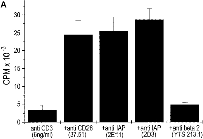 Anti-IAP costimulates IL-2 production in 3.L2 clones transfected with hIAP form 1. (A) 3.L2 clones, transfected with hIAP form 1,  were cultured on surfaces coated with anti-CD3 at the indicated concentration plus anti-CD28 (37.51), anti-hIAP (2E11, 2D3), or control mAb  (YTS 213.1) and IL-2 production was measured. (B) 3.L2 clones, transfected with hIAP form 1, were activated with the indicated concentration  of Hb(64–76) peptide in the presence of anti-IAP mAbs 2E11, 2D3, or  B6H12 or a control mAb (IB4). T cell activation was analyzed as described in Fig. 2 B. The values shown represent averages of triplicates of 1  experiment of >3 with similar results.