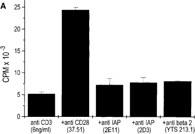 IAP/CD7 cannot costimulate IL-2 production. (A) 3.L2  clones, transfected with IAP/CD7, were plated on plates coated with  CD3 at the indicated concentration in the presence of either anti-CD28  (37.51), anti-hIAP (2E11, 2D3), or control mAb (YTS 213.1). (B) IAP/ CD7-transfected 3.L2 clones (open symbol) or hIAP form 2 (closed symbol)  were activated with the indicated concentration of Hb(64–76) peptide in  the presence of anti-IAP mAbs 2E11, 2D3, or B6H12, or a control mAb  (IB4) and T cell activation was analyzed. The values shown represent averages of triplicates of 1 experiment of >3 with similar results.