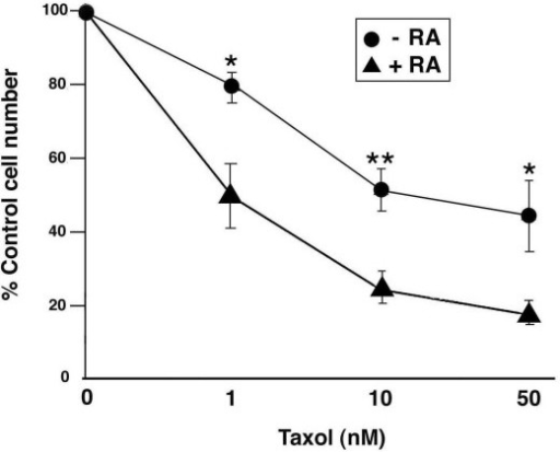 taxols effect on rates of tip growth Taxol, which inhibited the gravitropic response of maize roots and coleoptile segments, had no effect on either the polar or the bilateral transport of auxin these results indicated that mt polymerization could not occur normally with taxol or epc, so that if there was any abnormal rearrangement of mt.