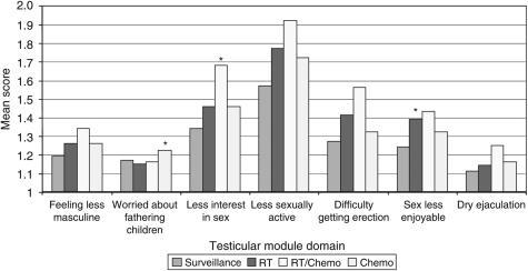Effect of treatment level on sexual quality of life. Mean scores represent the average score for the question. Each question is scored on a 4-point scale from 1 (none) to 4 (very much). Results statistically significant different (P⩽0.05) from surveillance are indicated by *.