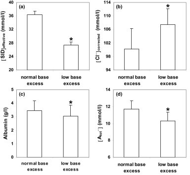 Effective strong-ion difference, sodium-corrected chloride, albumin, and nonvolatile weak acid levels in severe hyperlactatemia patients. Values for (a) the effective strong-ion difference ([SID]effective), (b) sodium-corrected chloride levels ([Cl-]corrected), (c) the albumin concentration, and (d) nonvolatile weak acid ([Atot-]) levels in patients with severe hyperlactatemia, with normal or low base excess. *P < 0.05 versus the other group.
