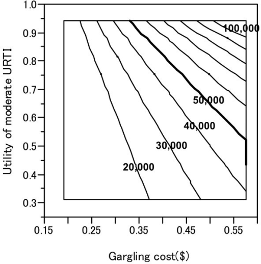 Two-way sensitivity analysis of two factors: gargling cost and utility of moderate URTI. Lines indicate the incremental cost effectiveness ratio ($/QALY) for gargling. The thick line indicates 50,000 $/QALY.