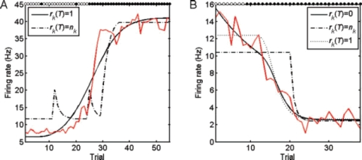 "Learning-related hippocampal neural activity and reward-predictive value. The average firing rates (red) of a sustained-changing cell (A) and a baseline-sustained changing cell (B) relative to baseline. The legend shows the reward-schedules used in fitting the data. Maximum likelihood estimates for the best fits (solid black curves): (A) ; (B) . The white and the black dots at the top of each graph indicate the incorrect and the correct responses of the subject, respectively. The estimated learning and neural change trials for these cases were 25 and 26 (A), 9 and 19 (B), respectively (Wirth et al., 2003). The firing rate increases in (A) (P = 0.01) and decreases in (B) (P = 0.03) before the estimated learning trial according to the slope test (see section ""Slope of neural change before learning"" for Methods). Data extracted from Figure 2 of Wirth et al., Science, 2003, 300, 1578–1581, © American Association for the Advancement of Science."