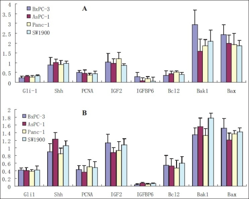 Expression analysis of relative genes mRNA by using QRT-PCR assay as described in the Materials and Methods section. A: Regulation of mRNA levels of Shh, Gli1, IGFBP6, IGF2, PCNA, Bcl-2, Bax and Bak1 genes by cyclopamine; B: Regulation of mRNA levels by RNAi for Gli1