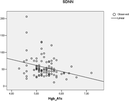 Correlation between Hgb A1c and standard deviation of NN (SDNN; units: ms) in 97 HIV positive patients receiving antiretroviral treatment.