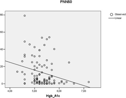 Correlation between Hgb A1c and percent of differences between adjacent NN intervals greater than 50 ms (PNN50) in 97 HIV positive patients receiving antiretroviral treatment.