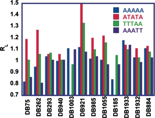 Histogram showing RL values for all compounds with AAAAA, ATATA, TTTAA and AAATT sequences. The blue represents AAAAA, red ATATA, the green TTTAA and the purple AAATT. Each group represents a structural group from Figure 1. All the data shown are for a 2:1 ratio of compound to binding site.