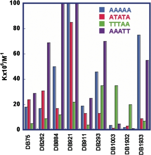 Histograms of equilibrium constants, K (M−1) for representative compounds binding to ATATA, AAAAA, AAATT and TTTAA.
