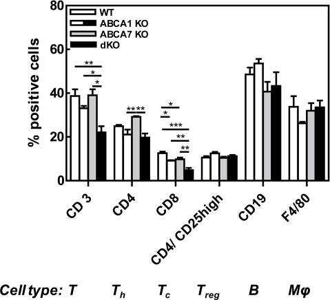 Effects of single macrophage ABCA7 and combined macrophage ABCA1 and ABCA7 deficiency on cellular spleen composition.Spleen cell subsets measured by flow cytometry expressed as percentage of positive cells. Values represent the mean ± SEM of 5 mice per group. Statistically significant difference *p<0.05, **p<0.01 and ***p<0.001.