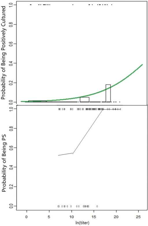 Examples of S. pneumonia showing the relationship between qLAMP and culture results (logistic regression) and cutoff determination based on competitive relationship (piece-wise linear regression).The horizontal axis displays the bacterial natural logarithmic titer in sputum sample. (A) Logistic regression curve (green line). Solid circles indicate patients; they are placed at the top of the chart when being test as positive and at the bottom of the chart when being tested as negative in the culture assays. The height and width of the bars display the frequency and the number of patients being tested positive in cultures, respectively. (B) Piecewise linear regression (black lines) of S. pneumonia in COPD patients. Open circles indicate patients; they are placed at the top of the chart when being PC (Pathogen Candidate) and at the bottom of the chart when NOT being PC.
