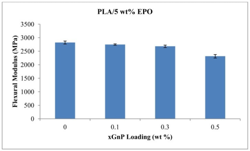 Flexural modulus of PLA/5EPO with various xGnP loadings.