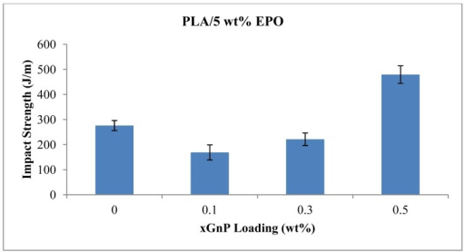Impact strength of PLA/5 wt% EPO with various xGnP loadings.