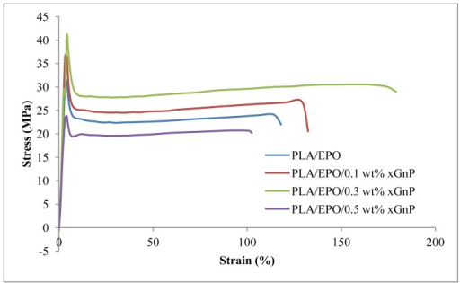 Stress-strain curves for PLA/EPO and PLA/EPO/xGnP nanocomposites.