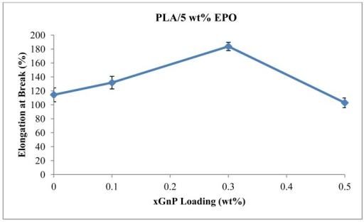 Elongation at break of PLA/5EPO with various xGnP loadings.