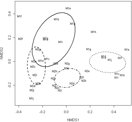 Non-metric multidimensional scaling of T-RFLP data obtained from bacterial communities in marinated (M) and natural (N) broiler fillet strips at the early (1) and the late (2) phase of chilled storage. Ellipses represent standard deviations of the community structures.