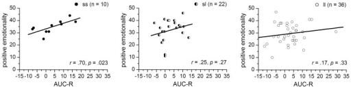 Correlations between the AUC-R (raw data) and positive emotionality separated for 5-HTTLPR-genotype: ss, sl, and ll.