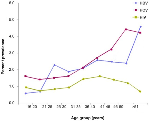 Prevalence of hepatitis B, C and HIV infections by age, Tripoli -Libya 2011.