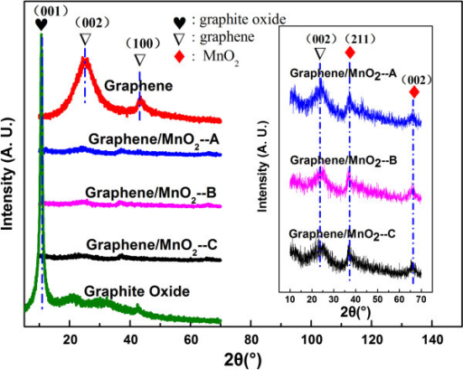 XRD patterns of the graphene, graphite oxide, and graph ...