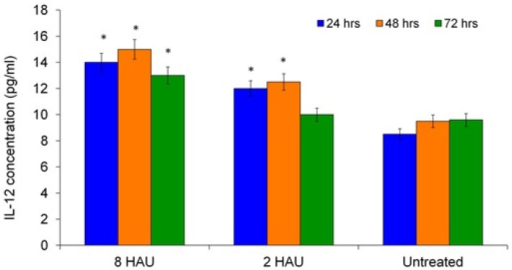 ELISA result showed the level of interleukin-12 released from the human PBMC after treated by NDV at different titers.The values were the means ± SE of three independent experiment. The differences between the control group and treated group were determined by one-way ANOVA. (* p < 0.05).