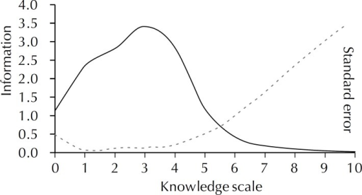 Total Information curve (10 items).