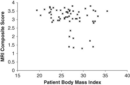 The correlation of patient body mass index (BMI) with the MRI composite score at 24 months postsurgery.