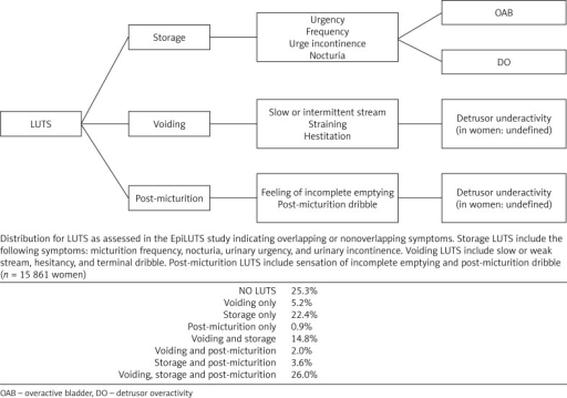 Lower urinary tract symptoms (LUTS) by type, key symptoms, underlying pathophysiology and relations to disease entity (adapted from [5, 88])