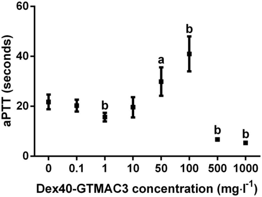 aPTT in plasma of Wistar rats mixed with different concentrations of Dex40-GTMAC.a-P<0.05, b-P<0.01 vs. vehicle, Mann-Whitney test. Results are shown as mean ± SD, n = 5.