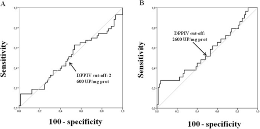 ROC curves for tissue DPPIV activity.Optimal sensitivity and specificity ratios were observed using the following cut-off value: 2600 UP/mg prot of tissue DPPIV activity for OS (A) and DFS (B).