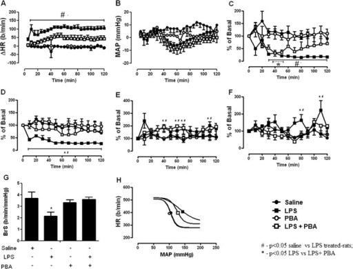 ER stress inhibition prevents autonomic dysfunction induced by TLR4 signaling.(A) Effects of ER stress inhibition (ip, 10 mg/kg) in LPS-induced changes on heart rate. (B) Effects of ER stress inhibition (ip, 10 mg/kg) in LPS-induced changes on mean arterial pressure. (C) Effects of ER stress inhibition (ip, 10 mg/kg) in LPS-induced changes on heart rate variability. (D) Effects of ER stress inhibition (ip, 0.1 mg/kg) in LPS-induced changes on high-frequency component of heart rate variability. (E) Effects of ER stress inhibition (ip, 10 mg/kg) in LPS-induced changes on systolic arterial pressure variability. (F) Effects of ER stress inhibition (ip, 10 mg/kg) in LPS-induced changes on low-frequency component of systolic arterial pressure variability. (G) Effects of ER stress inhibition (ip, 10 mg/kg) in LPS-induced changes on baroreflex sensitivity. (H) Effects of ER stress inhibition (ip, 10 mg/kg) in LPS-induced changes on baroreflex sigmoidal curve. #—p<0.05 saline vs LPS treated-rats; *—p<0.05 LPS vs LPS+ PBA; n = 9–10 rats.