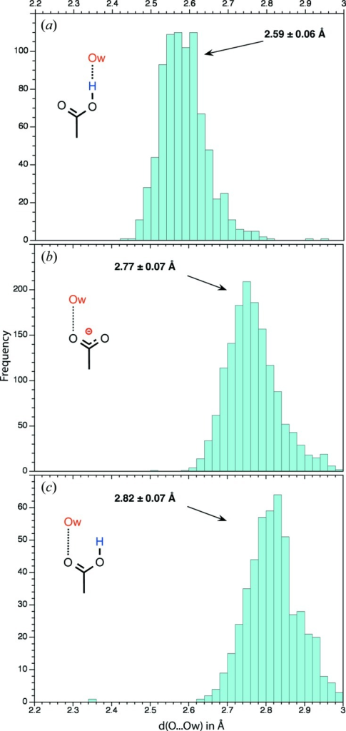Histograms showing the distance distribution between the two O atoms directly involved in the carboxyl(ate)–water hydrogen bond. For clarity, only water molecules positioned in a 1 Å slice above and below the plane defined by the three heavy atoms of the carboxyl(ate) groups are considered. A cut-off of 2.2 Å for d(C=O⋯H—Ow) or d(C—OH⋯Ow) was used. (a) d(C—OH⋯Ow) histogram involving carboxyl groups. (b) d(C=O⋯Ow) histogram involving carboxylate groups. (c) d(C=O⋯Ow) histogram involving carbonyl O atoms of the carboxyl group.