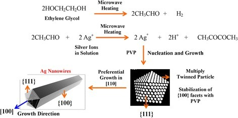 Proposed mechanism for the synthesis of silver nanowires through microwave-assisted hydrothermal method (MAH).