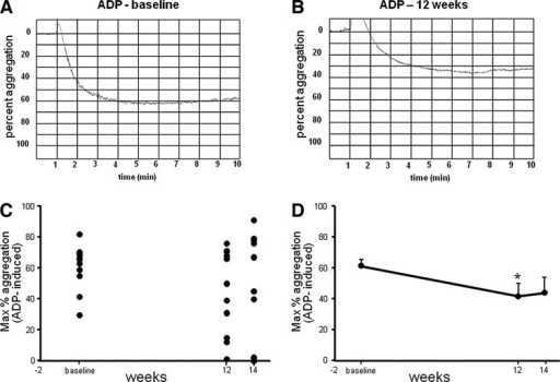 Significant reduction in platelet aggregation induced by adenosine diphosphate (ADP) after CAPROS supplementation. Platelet function was measured at baseline, 12 weeks (supplementation), and 14 weeks (2 weeks of washout). Representative platelet aggregation graphs at baseline (A) and after 12 weeks of supplementation (B). The extent of platelet aggregation in response to ADP plotted individual (C) and mean (D) in platelet-rich plasma (PRP). Values are mean±SEM. *denotes P<.05 (n=12) compared to baseline.