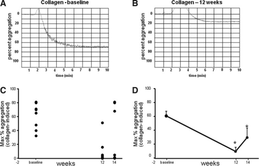 Significant reduction in platelet aggregation induced by collagen after CAPROS supplementation. Platelet function was measured at baseline, 12 weeks (supplementation), and 14 weeks (2 weeks of washout). Representative platelet aggregation graphs at baseline (A) and after 12 weeks of supplementation (B). The extent of platelet aggregation in response to collagen plotted individual (C) and mean (D) in PRP. Values are mean±SEM. *denotes P<.05 (n=12) compared to baseline.
