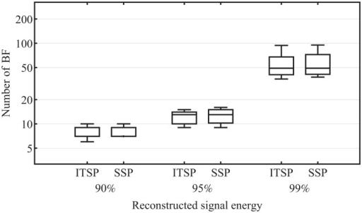 Individually Tracked Sensor Positions ITSP Vs Standard SSP