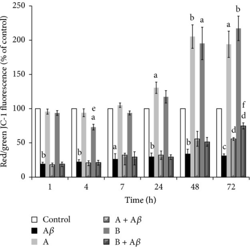 Effect of broccoli sprouts juices on Aβ25–35-induced mitochondrial membrane potential (ΔΨm) depletion. SH-SY5Y cells were incubated with 25 μM Aβ25–35 in the presence or in the absence of 10 μL/mL of juice A or juice B for 1, 4, 7, 24, 48, and 72 h. After treatment the cells were stained with JC-1 and analyzed by flow cytometry. The ΔΨm is proportional to the ratio between red and green fluorescence of the mitochondrial probe JC-1 and is expressed as a percentage of the control. Data are represented as mean ± SEM (n = 3), aP < 0.05, bP < 0.01, and cP < 0.001 versus control; dP < 0.001 versus Aβ25–35; eP < 0.05 versus juice A; fP < 0.05 versus (A + Aβ).