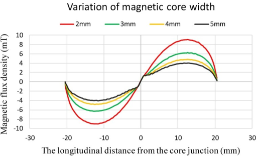The theoretical magnetic flux density along the longitudinal core vs. the distance from the core junction with respect to various core width.