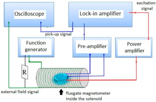 A schematic diagram of the fluxgate magnetometer setup for characterization measurement.